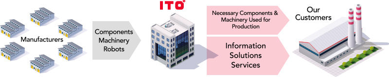 Our Role as a Trading Company | Business Overview | ITO Corporation