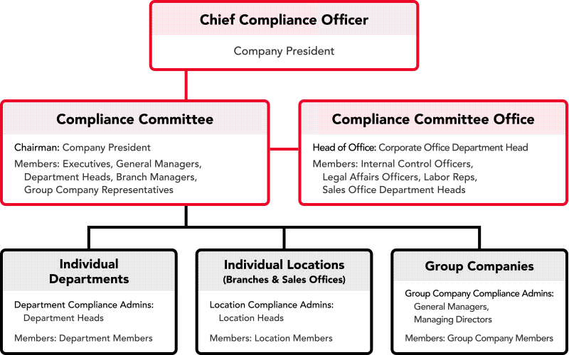 Compliance about us ito corporation - Corporate compliance officer ...