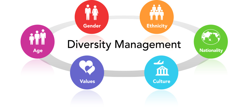 diversity management is the key to Key words: diversity management, engaging leadership style, experience, heroic  leadership style, management, symbolic interactionism jel classification: d740.