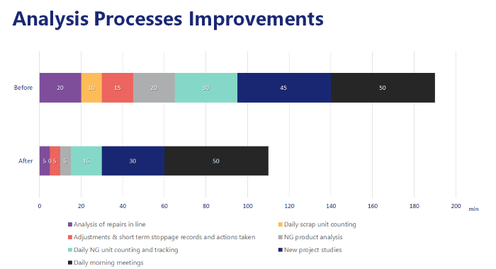Analysis Processes Improvements.png